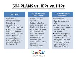 504 Vs Idea Chart Cure Jm Foundation Annual Conference Presentations