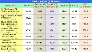 Ddr2 Ddr3 Overlap Speeds Ocz Introduces Ddr3 1800