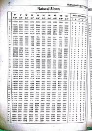 Sin Cos Tan Chart Pdf Trigonometry Table Memorization Techniques And Variety Of