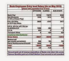 Salary Of Bank Po After Iba 10 Bipartite Settlement