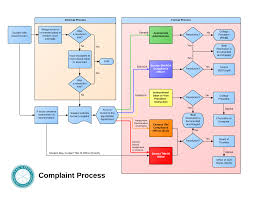 Complaint Process | San Diego Community College District
