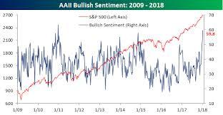 Bullish Sentiment Chart Individual Investors Bespoke Investment Group Part 9