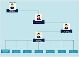 Org Chart Online Organizational Chart Templates Organizational Chart Chart