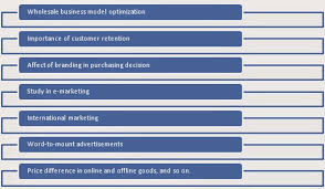 Let     s have a look at the general topics on the basis of which  UK marketing dissertation topics for MBA could be developed  Some of those are  Dissertation Writing help and Services