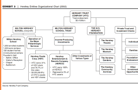 Hershey S Organizational Chart And Organizational Structure The Hershey Case Presents A Triangle Between The S