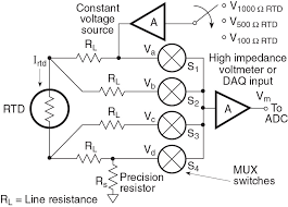 rtd measurements Four Wire Rtd the four wire rtd circuit with a voltage source is more complex than the four wire with current source, but the voltage is allowed to vary somewhat provided four-wire rtd measurement