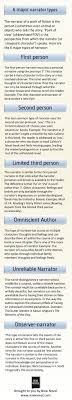 top 25 ideas about the third person creative 6 types of narration infographic
