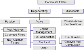 Diesel Additive Chart Diesel Filter Systems