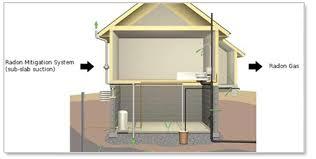 radon mitigation system diy. Radon Mitigation In Iowa System Diy O