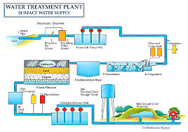 water filter system diagram. Plain System In Water Filter System Diagram M