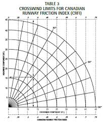Wind Correction Chart A Landing You Can Walk Away From What To Know About The