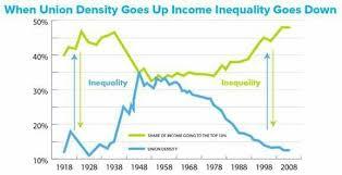 Inequality Union Membership Solidarity Diagram Chart