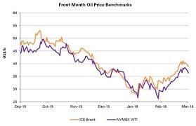 Market Update Oil Gas March 2016 Kpmg Global