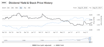 Historical Stock Charts Yield Channel Charts A Tool For Dividend Growth Investors