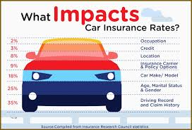 Aaa Car Insurance Quote