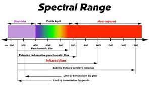 Infrared Light Spectrum Wavelength Chart Guided Infrared Light Wave Are Widely Used For Short Range