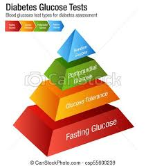 Diabetes Blood Glucose Test Types Chart