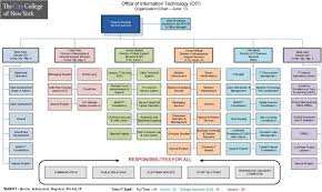 Office Of Information Technology Oit Organization Chart