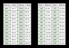 Meters To Feet Chart Gold Change M To Ft