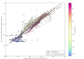 near surface ocean annual δ 18 o salinity relationship in iloveclim for scientific diagram