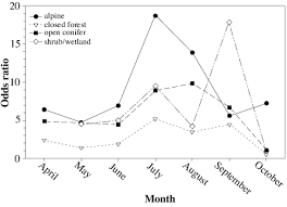 Grizzly Bear Classification Chart Seasonal Variation In Habitat Selection Of Grizzly Bears For
