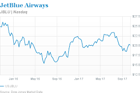 Jblu Stock Quote JetBlue Stock Has 100% Upside Barron's 28