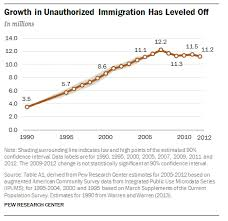 unauthorized immigrants who they are and what the public thinks  growth in unauthorized immigration in the u s has leveled off