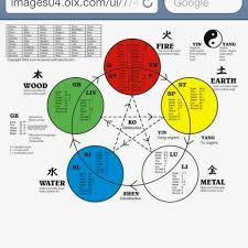 Chinese Medicine Elements Chart Chinese Medicine 5 Element Theory Traditional Chinese