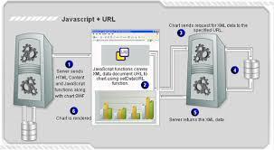 Chart Method Of Documentation Fusionwidgets V3 Documentation