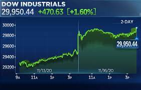 Stock market today: Dow jumps 470 points to a record as another potentially  effective vaccine fuels recovery hope