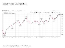 The Bond Bull Market Is Over Seeking Alpha