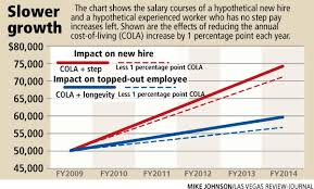 Annual Cost Of Living Increase Chart City Council Trims Cost Of Living Raises Las Vegas Review