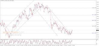 اليورو يحقق بعض المكاسب – تحليل - 28-07-2021