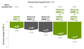 View A1c Fpg Ppg Data For Januvia Sitagliptin