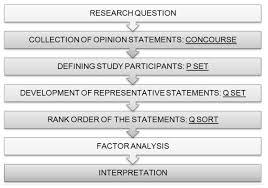 Steps in Q methodology.