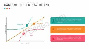 Kano Model For Powerpoint Pslides