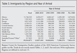immigrants in the united states center for immigration studies