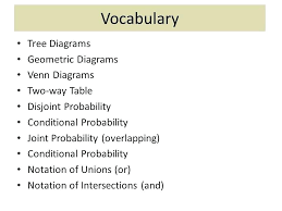 Venn Diagram Disjoint Venn Diagram Discrete Math Calculator Stnicholaseriecounty Com