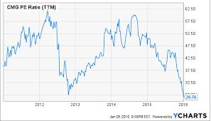 Chipotle Stock Price History Stock