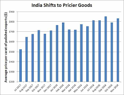 Price Per Carat Chart