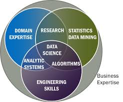 Data Science Venn Diagram Data Science Venn Diagram 2015