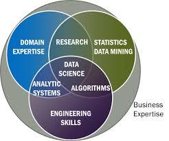 Data Scientist Venn Diagram Data Science Venn Diagram 2015