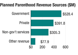 Fact Check How Does Planned Parenthood Spend That