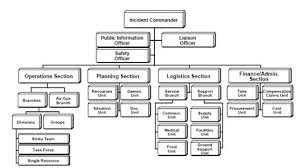 Ics Structure Chart Ics Structure Incident Command System Wikipedia