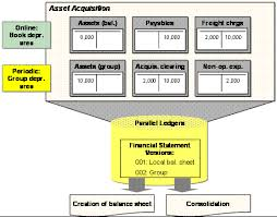 Parallel Valuation Sap Library Asset Accounting Fi Aa