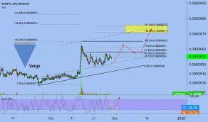 Xvg Usd Verge Price Chart Tradingview