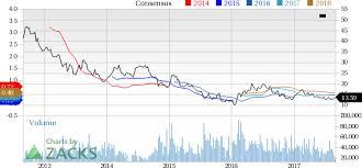 Goldcorp Stock Quote