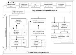 Реферат Факторы и условия развития денежной системы России Из определения денежной системы следует что для того чтобы понять принцип ее функционирования необходимо четко представлять себе народнохозяйственный