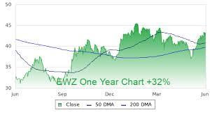 Ewz Stock Chart Ewz Profile Stock Price Fundamentals More