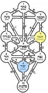 Counting The Omer Day Six Yesod Of Chesed The Neshamah Center